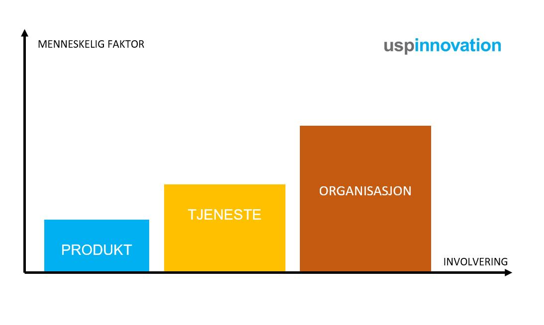 Modell for merkevarestrategi. Modellen viser forskjellen på kompleksitet når man arbeider strategi og merkevarebygging for henholdsvis et produkt, en tjeneste og en organisasjon. Kompleksiteten øker med antall mennesker involvert i strategiprosessen. Behovet for involvering, internkommunikasjon og internmarkedsføring øker også i takt med antall mennesker involvert. Modellen er også god med tanke på forankring av all markedsføring som trenger å ha organisasjonen med seg.