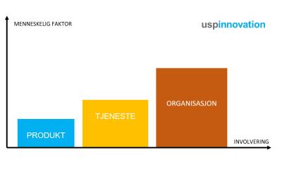 Merkevarestrategi – produkt, tjeneste og organisasjon